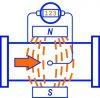 Электромагнитные расходомеры